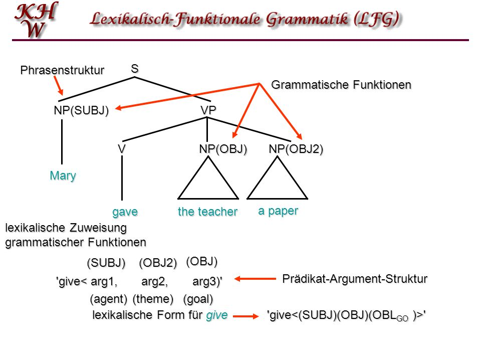 Phrasenstruktur S. Grammatische Funktionen. NP(SUBJ) VP. V. NP(OBJ) NP(OBJ2) Mary. gave. the teacher.