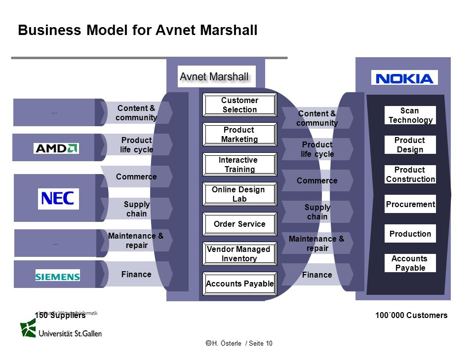 Business Model for Avnet Marshall