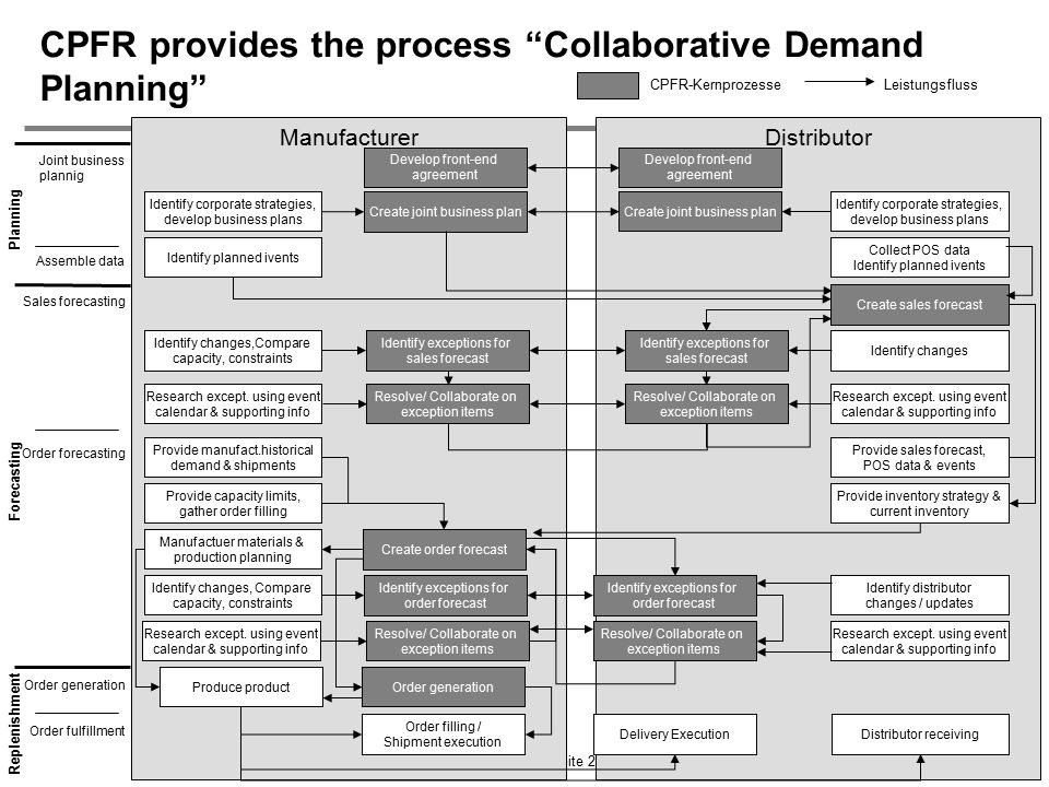CPFR provides the process Collaborative Demand Planning