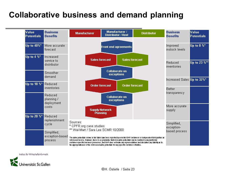 Collaborative business and demand planning