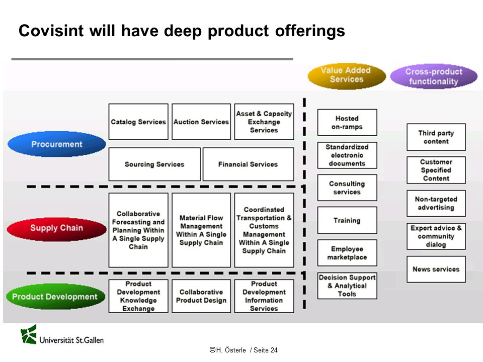 Covisint will have deep product offerings
