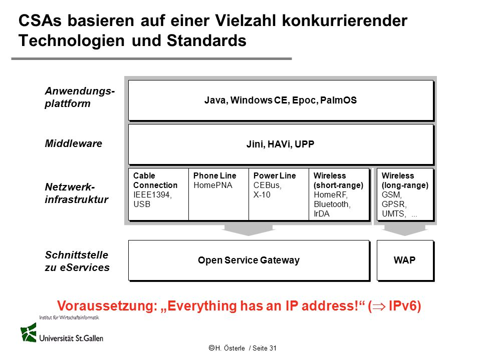 Java, Windows CE, Epoc, PalmOS