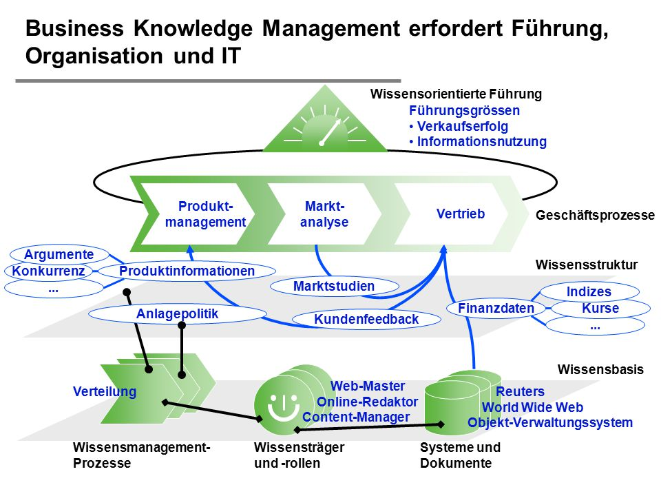 Business Knowledge Management erfordert Führung, Organisation und IT
