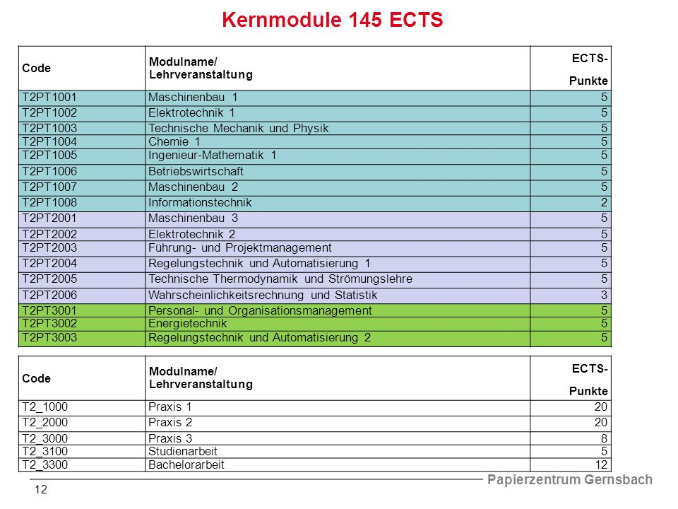 Kernmodule 145 ECTS Code Modulname/ Lehrveranstaltung ECTS- Punkte