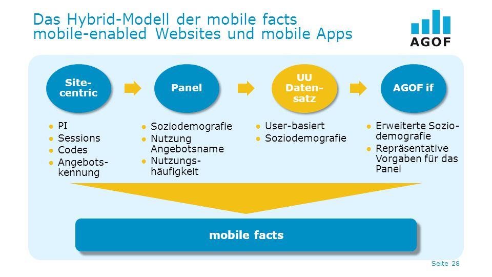 Das Hybrid-Modell der mobile facts mobile-enabled Websites und mobile Apps
