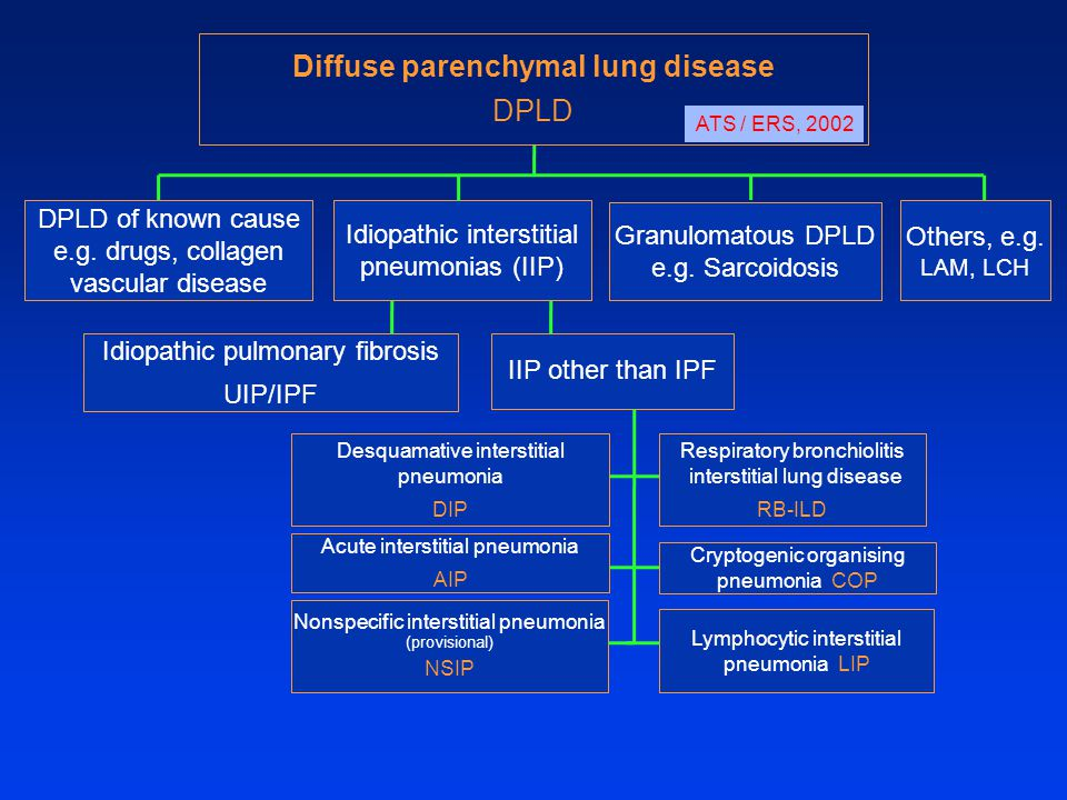 Diffuse parenchymal lung disease