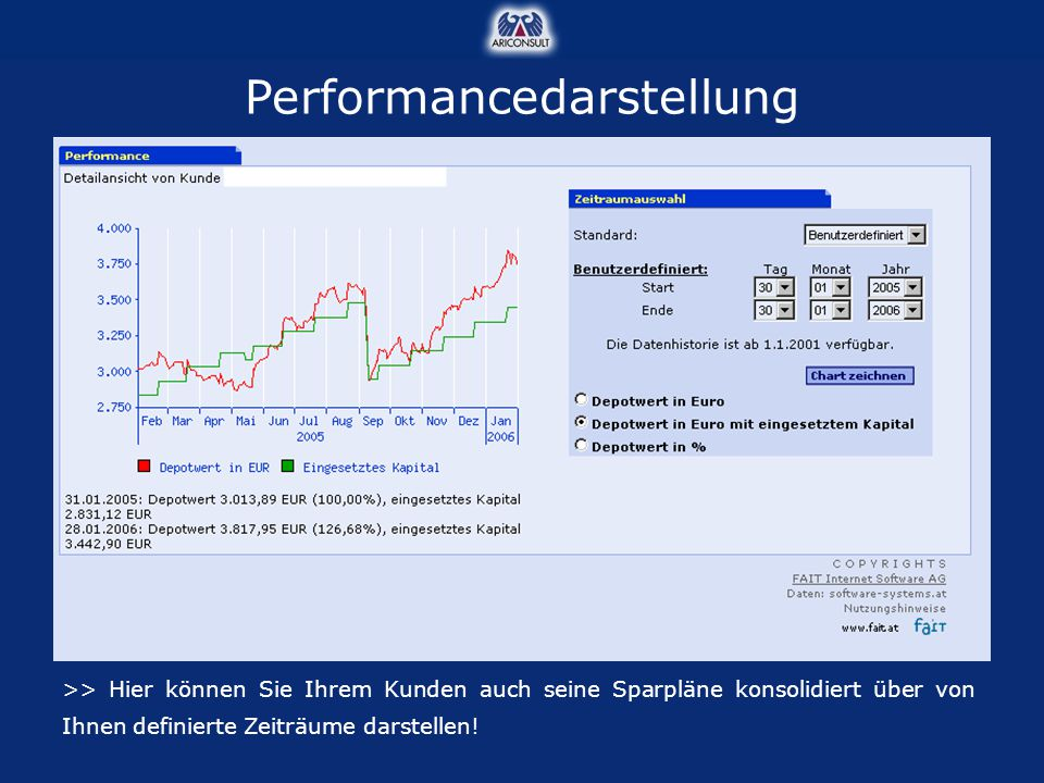 Performancedarstellung