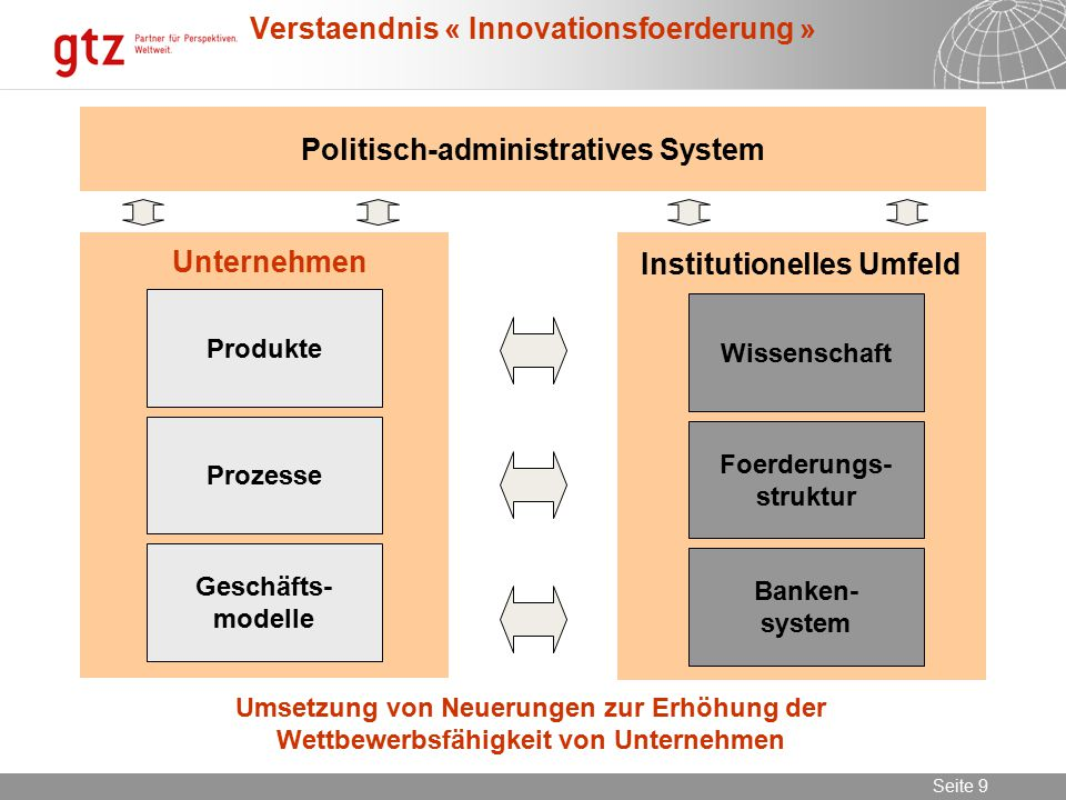 Verstaendnis « Innovationsfoerderung »