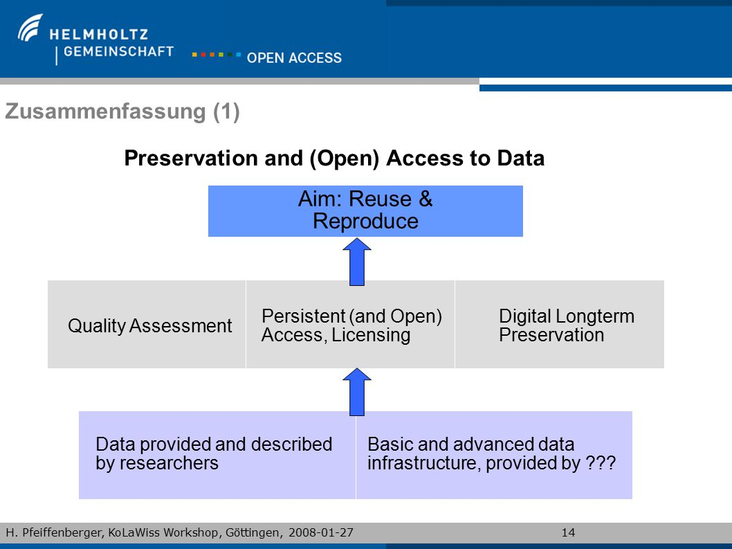 Preservation and (Open) Access to Data