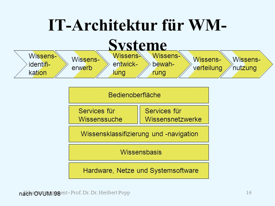 IT-Architektur für WM-Systeme