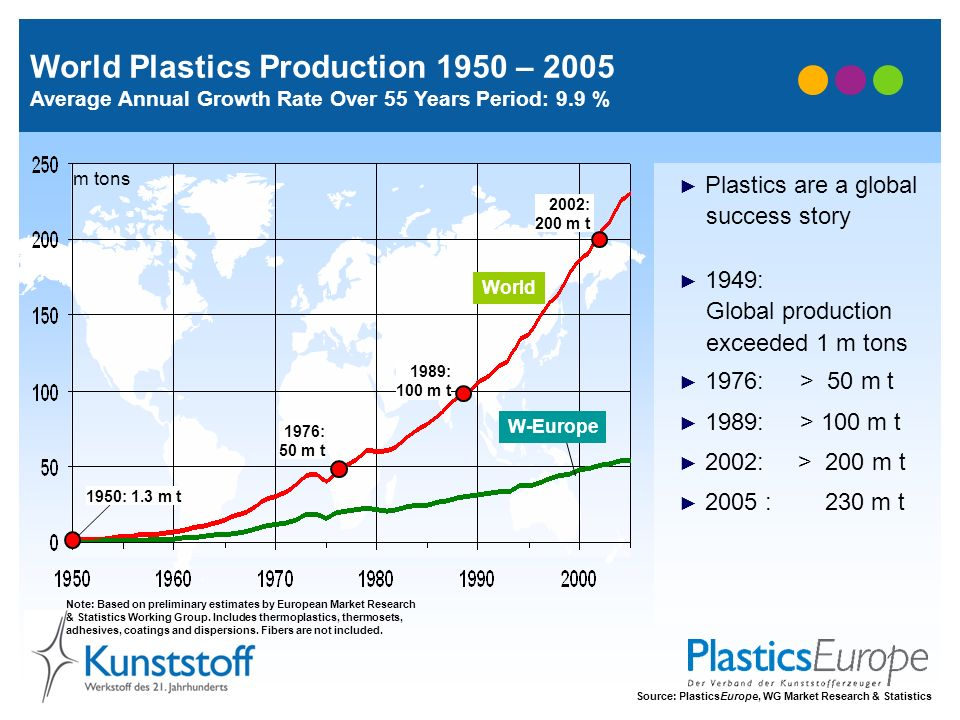 World Plastics Production 1950 – 2005 Average Annual Growth Rate Over 55 Years Period: 9.9 %