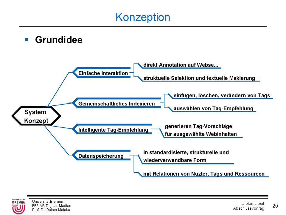 Konzeption Grundidee