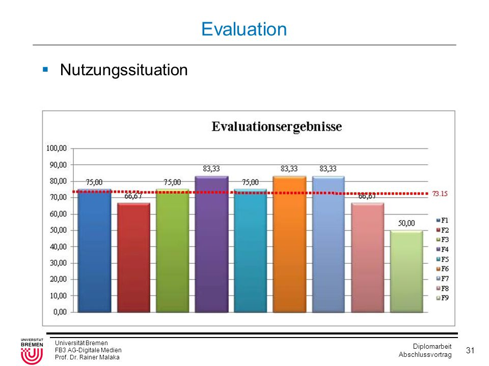 Evaluation Nutzungssituation