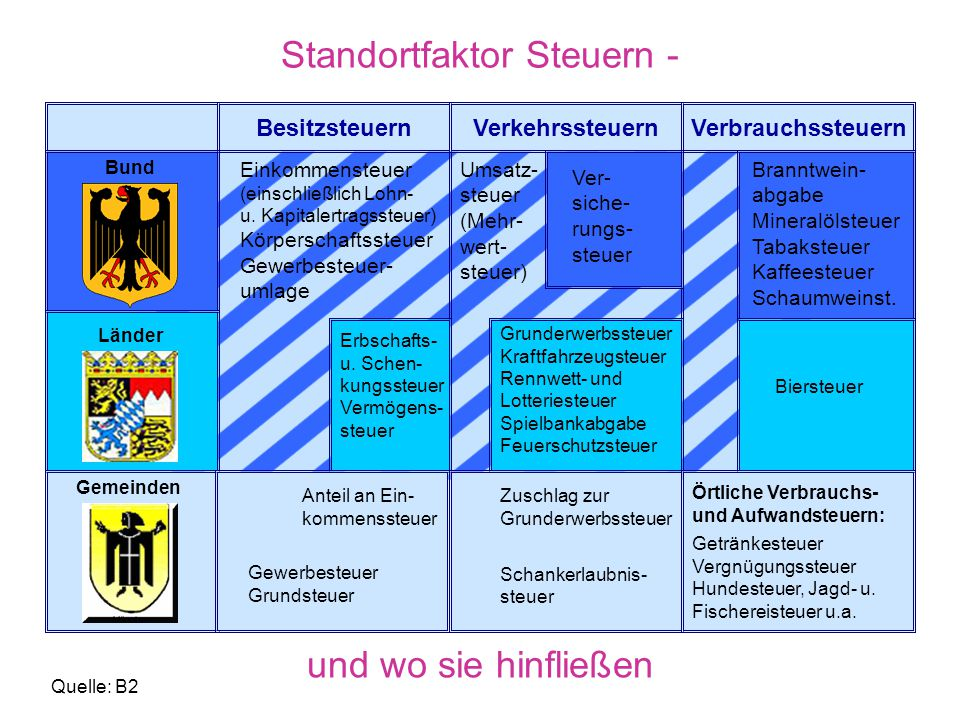 Arbeitslehre Klasse Hauptschule. - ppt herunterladen