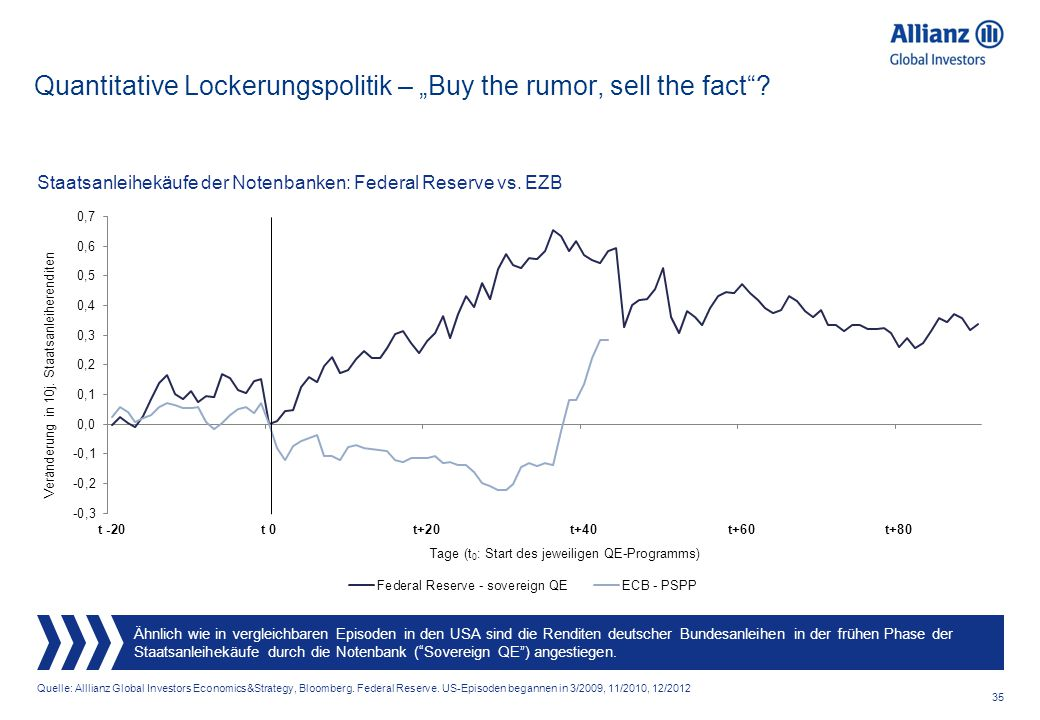 "Quantitative Lockerungspolitik – ""Buy the rumor, sell the fact"