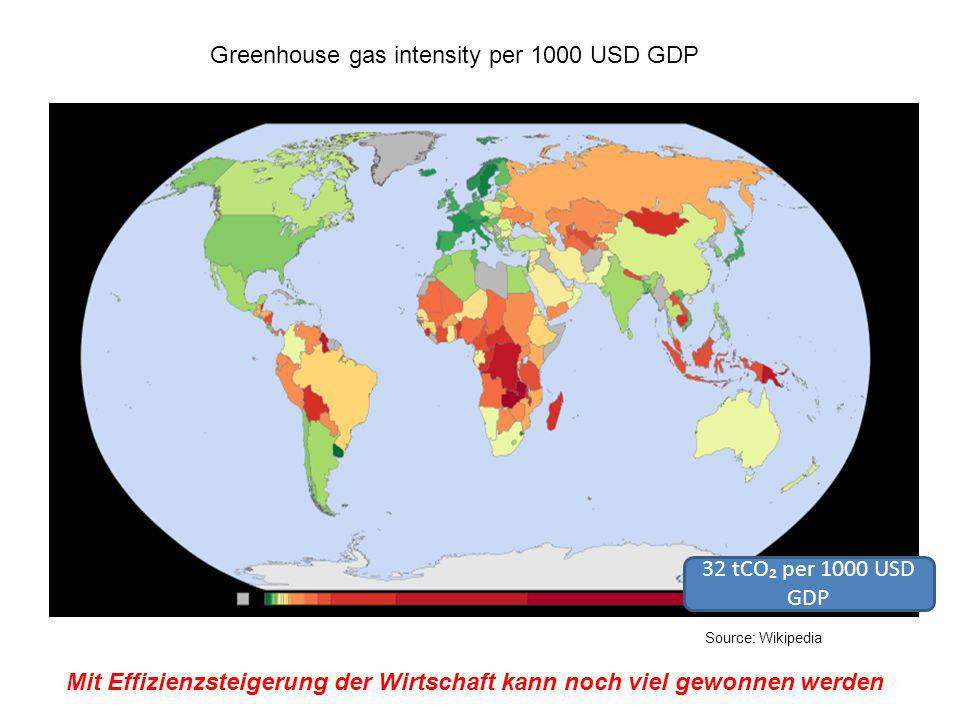 Greenhouse gas intensity per 1000 USD GDP