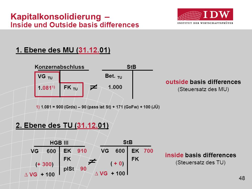 Kapitalkonsolidierung – Inside und Outside basis differences