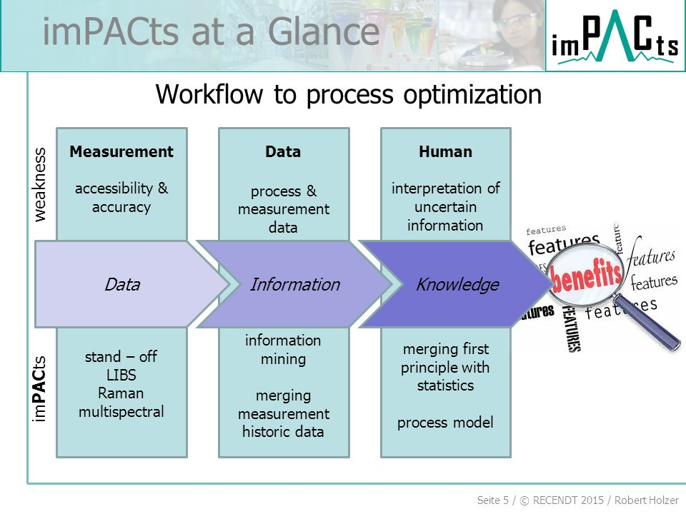 imPACts at a Glance Workflow to process optimization weakness Data