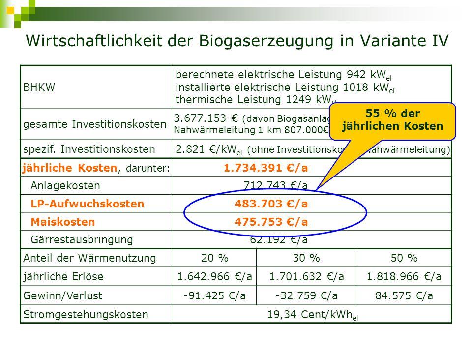 Top Ökonomische Bewertung der Biogaserzeugung aus @SH_05