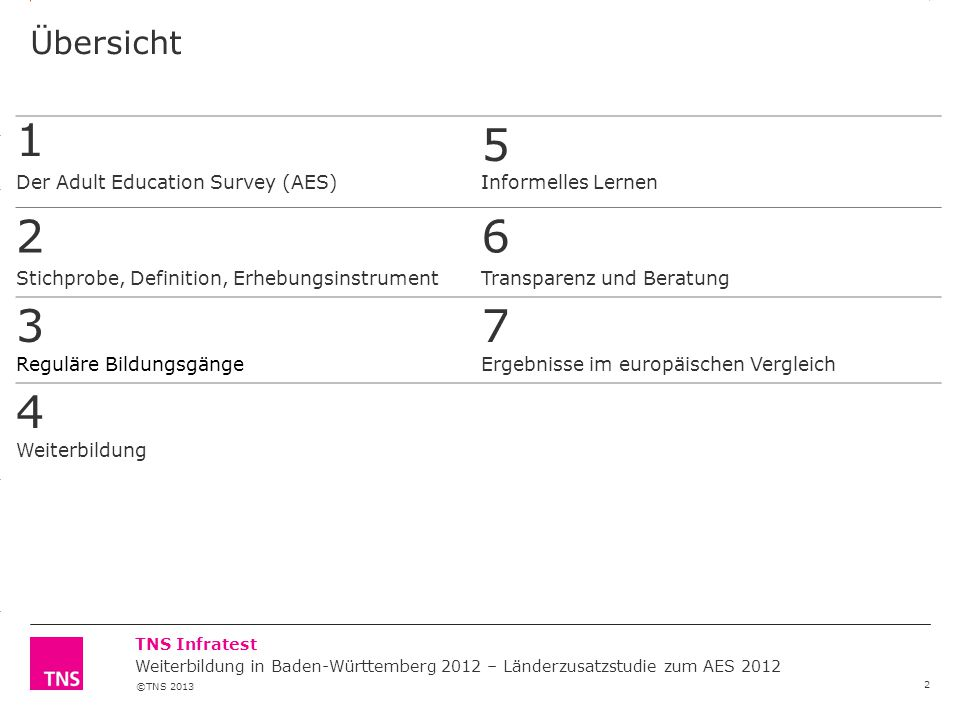 1 5 2 6 3 7 4 Übersicht Der Adult Education Survey (AES)