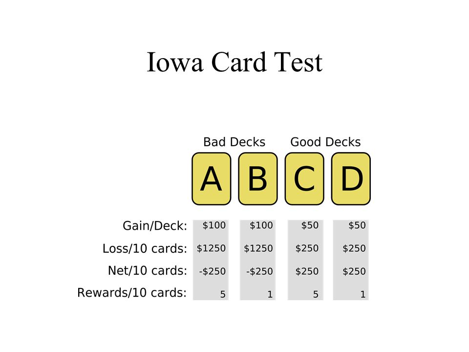 Iowa Card Test