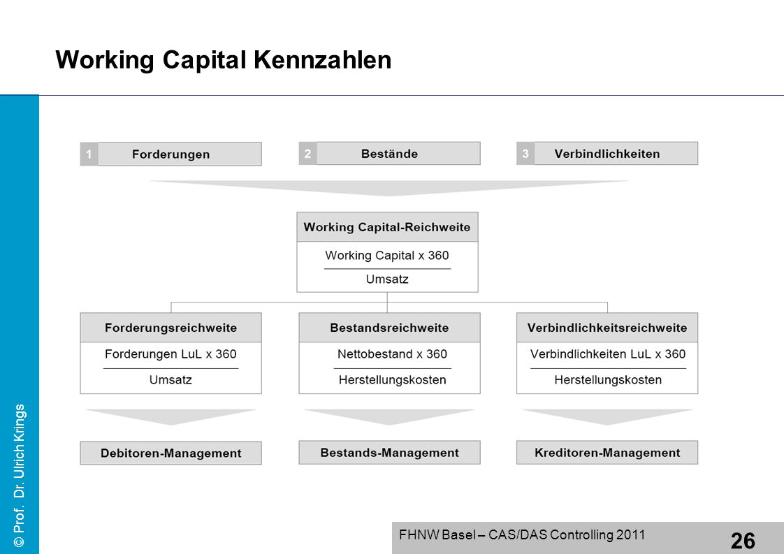 Working Capital Kennzahlen