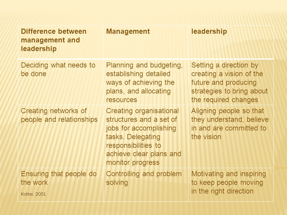 Difference between management and leadership Management leadership