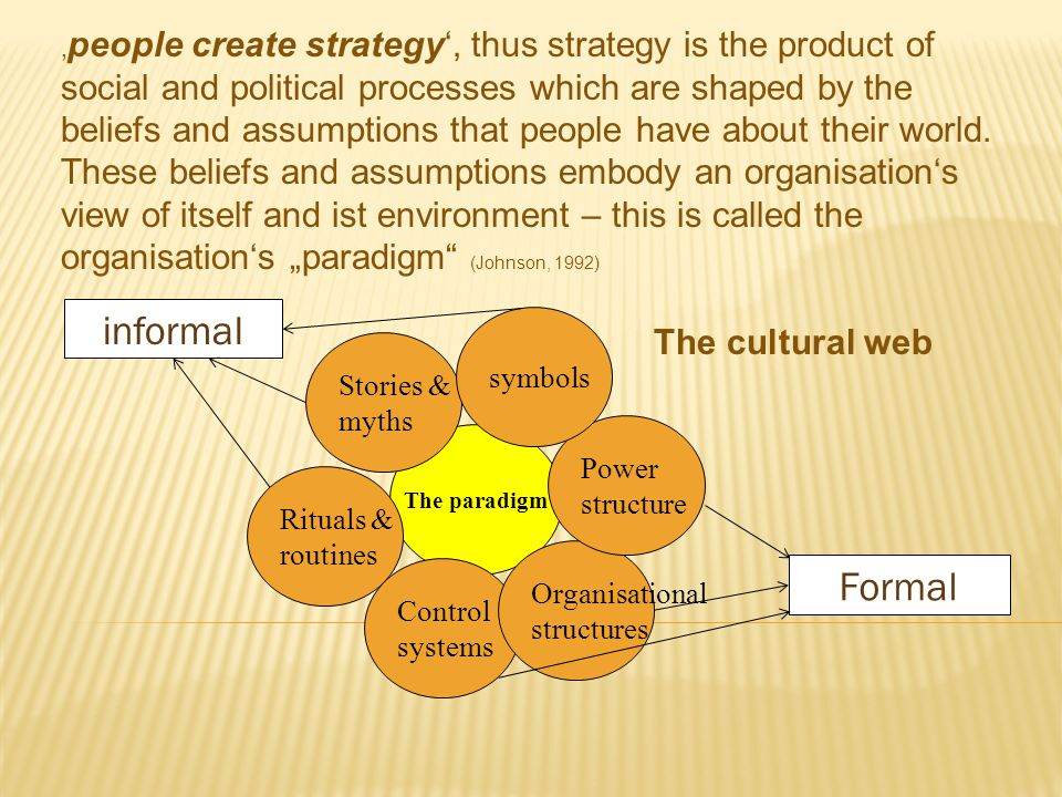 "'people create strategy', thus strategy is the product of social and political processes which are shaped by the beliefs and assumptions that people have about their world. These beliefs and assumptions embody an organisation's view of itself and ist environment – this is called the organisation's ""paradigm (Johnson, 1992)"