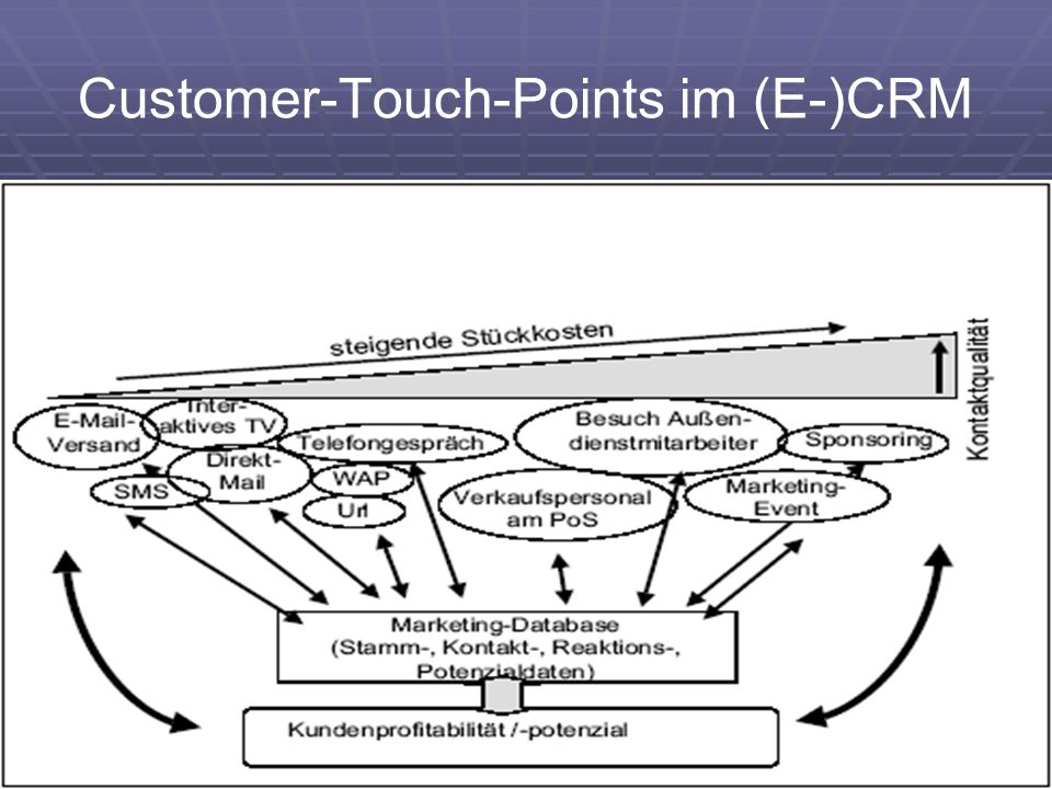Customer-Touch-Points im (E-)CRM