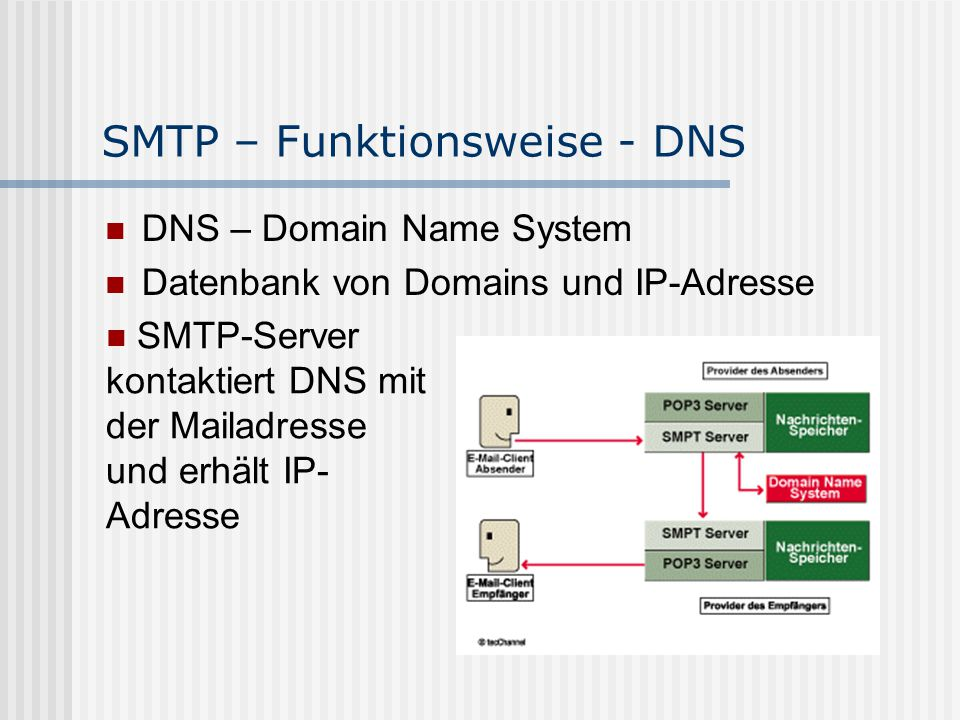 SMTP – Funktionsweise - DNS