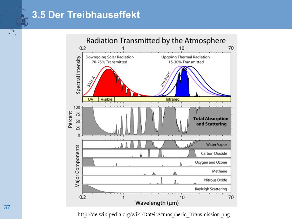 3.5 Der Treibhauseffekt http://de.wikipedia.org/wiki/Datei:Atmospheric_Transmission.png