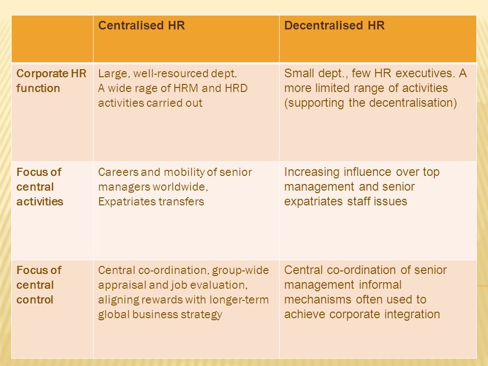 Corporate HR functions of intl. firms
