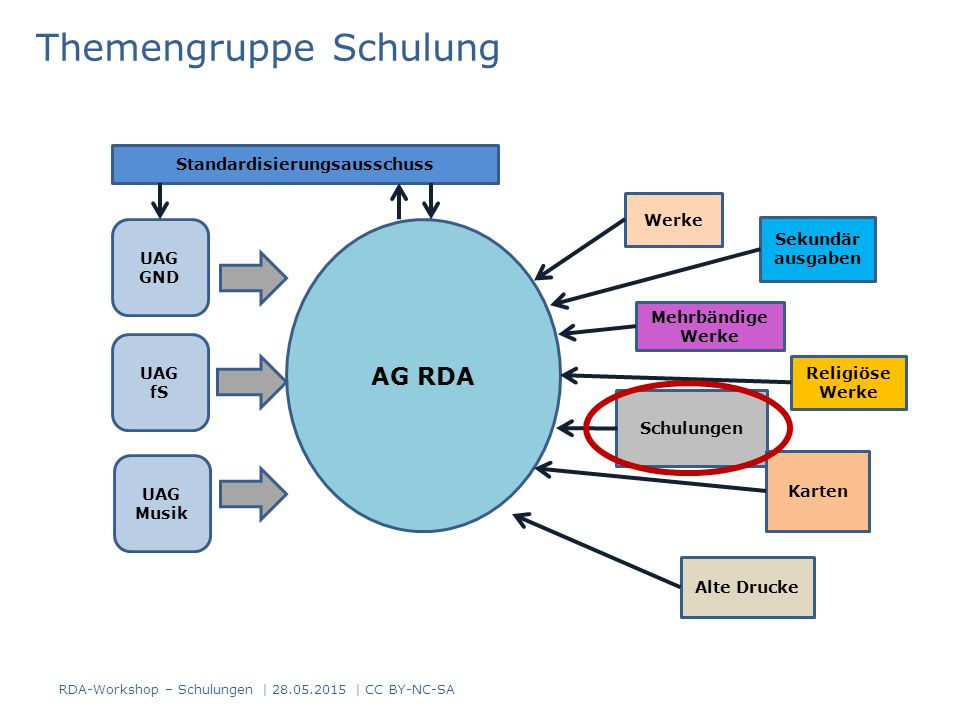 Themengruppe Schulung