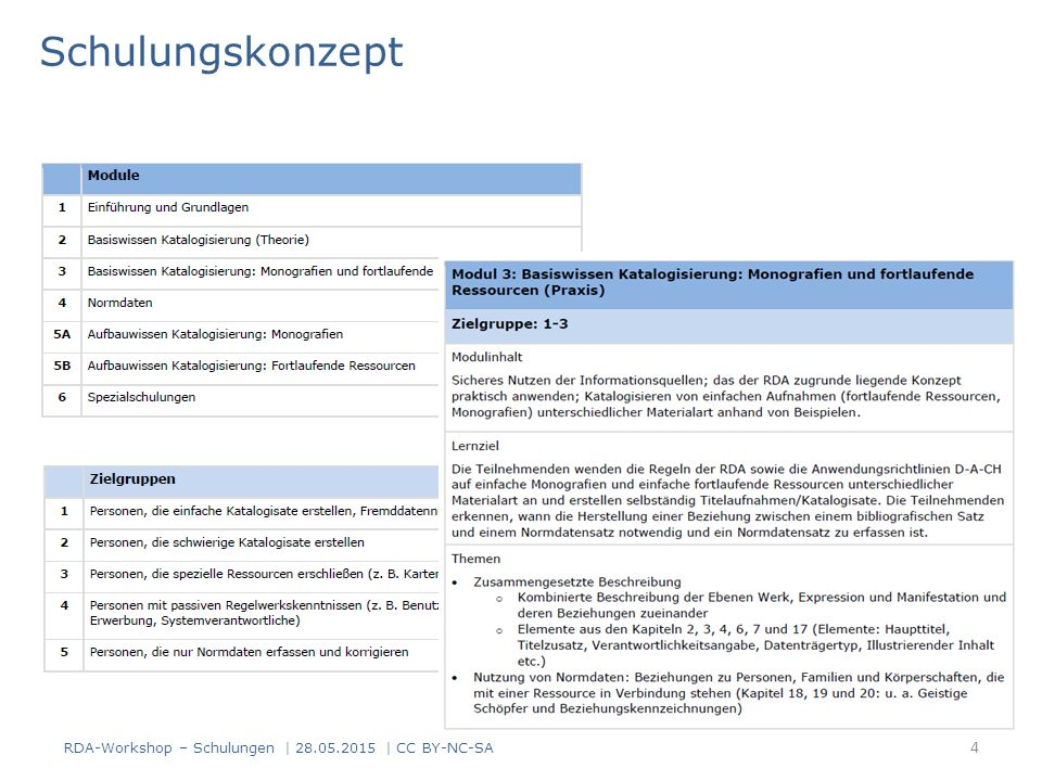 Schulungskonzept RDA-Workshop – Schulungen | | CC BY-NC-SA