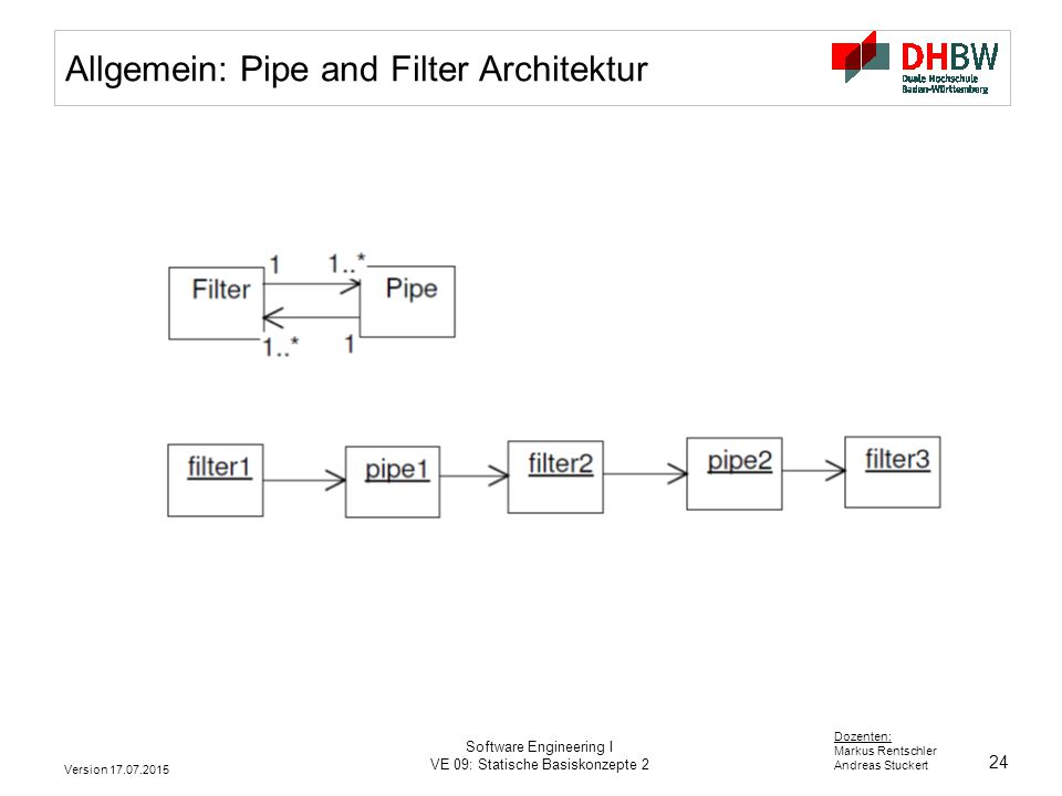 Allgemein: Pipe and Filter Architektur
