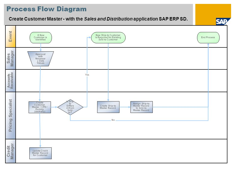 Process Flow Diagram Create Customer Master - with the Sales and Distribution application SAP ERP SD.