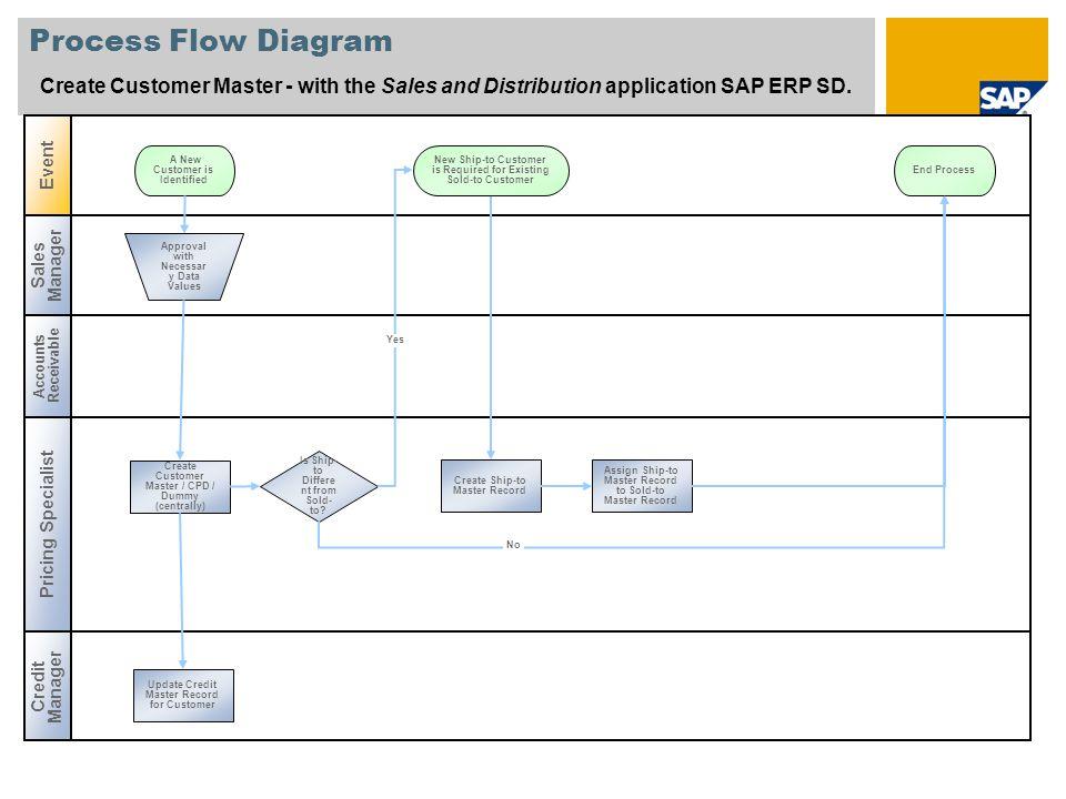 2 process flow diagram