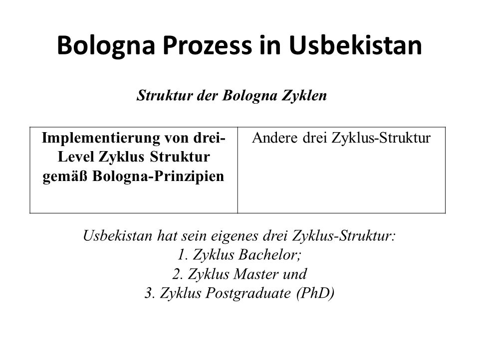 Bologna Prozess in Usbekistan