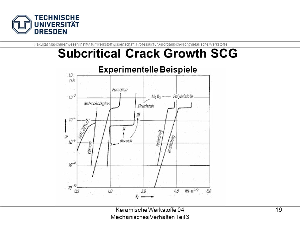 Subcritical Crack Growth SCG Experimentelle Beispiele