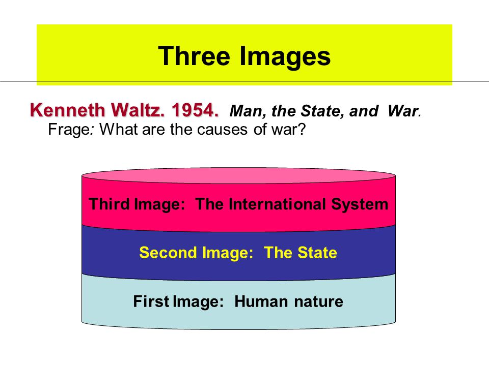 Three Images Kenneth Waltz. 1954. Man, the State, and War. Frage: What are the causes of war Third Image: The International System.