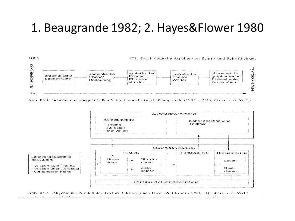 1. Beaugrande 1982; 2. Hayes&Flower 1980