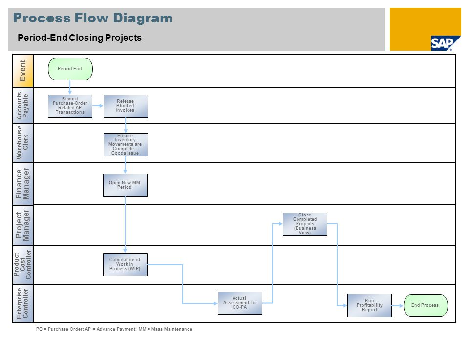 Process Flow Diagram Period-End Closing Projects Event Finance Manager