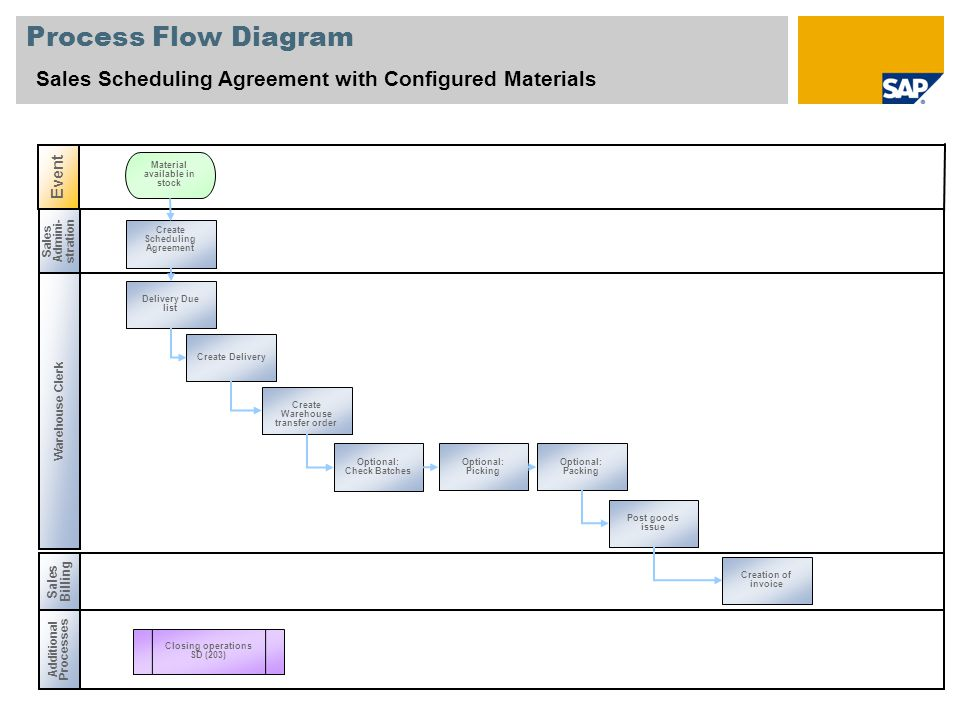 Process Flow Diagram Sales Scheduling Agreement with Configured Materials. Event. Material available in stock.