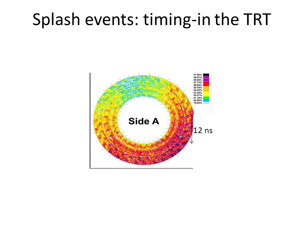 Splash events: timing-in the TRT