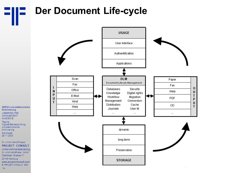 Der Document Life-cycle