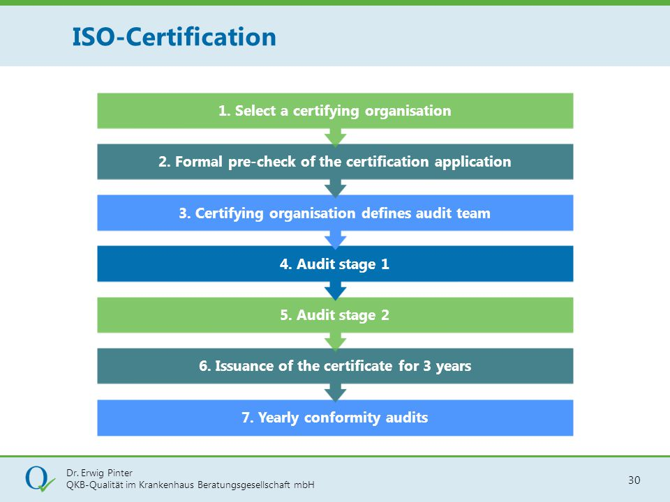 ISO-Certification 1. Select a certifying organisation