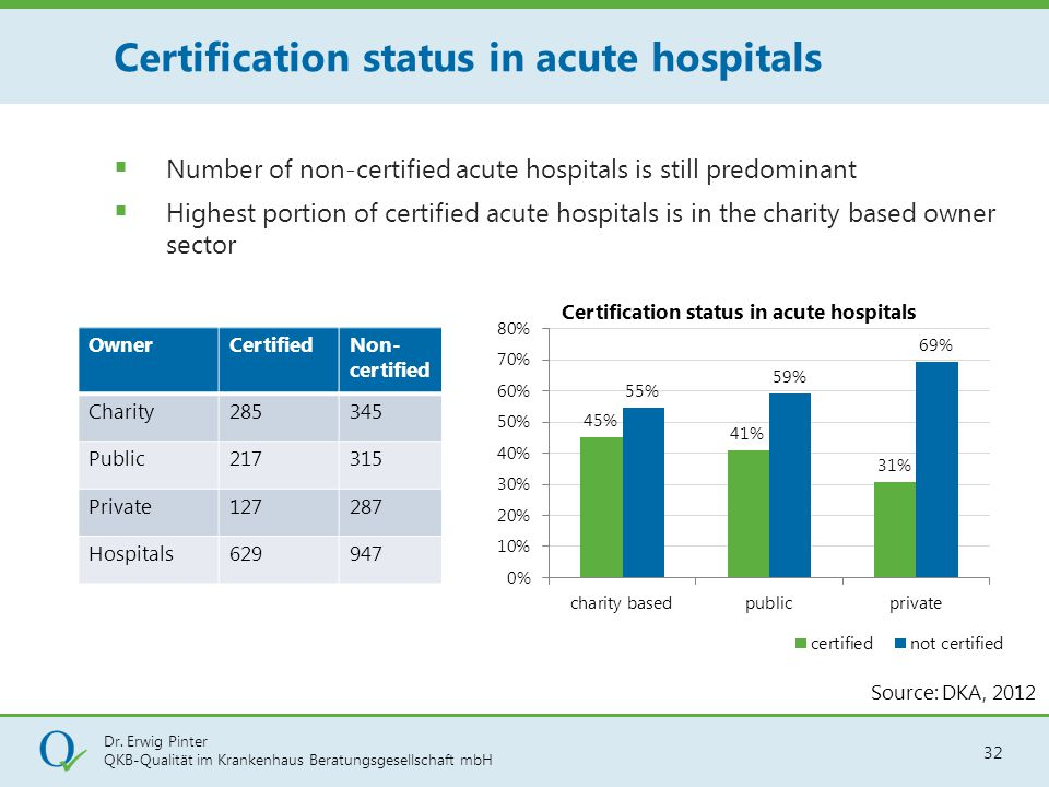Certification status in acute hospitals
