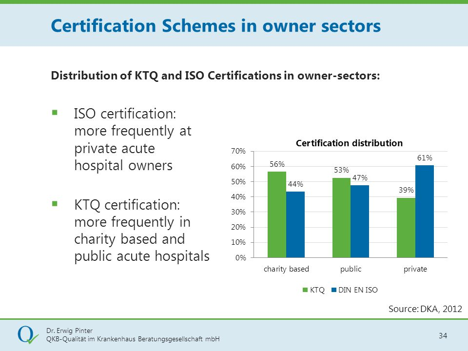Certification Schemes in owner sectors