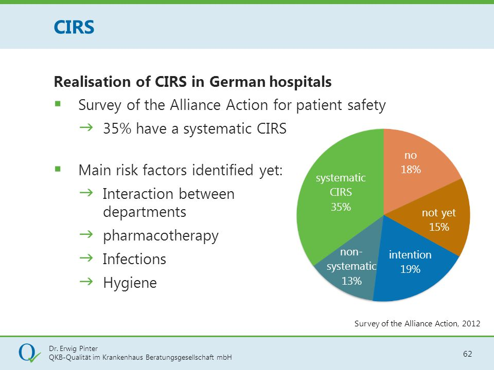 CIRS Realisation of CIRS in German hospitals