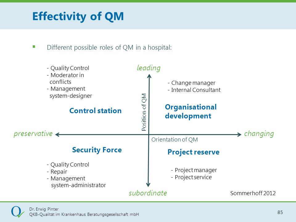 Effectivity of QM leading Organisational development Control station